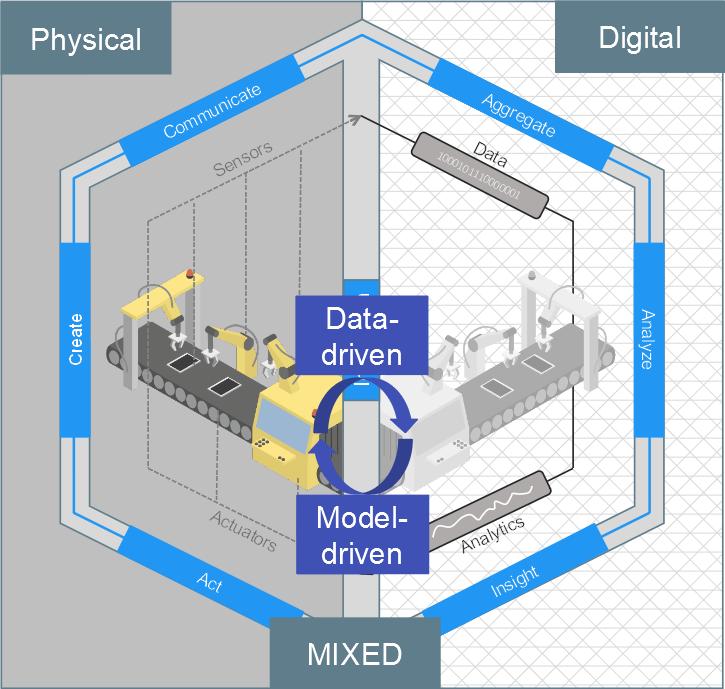 Ieee Big Data 2018 Workshop Big Data For Digital Twins