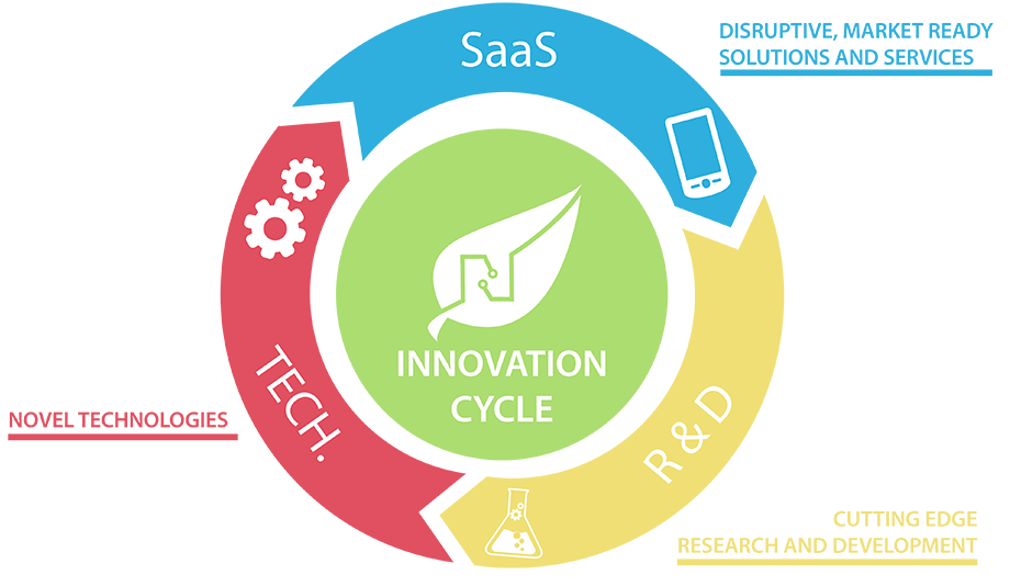 Nissatech Innovation Cycle: From Idea and cutting edge research and development, over novel technologies to disruptive, market ready solutions and services.